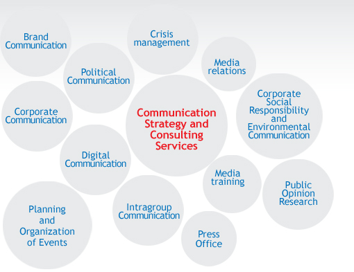 Communication Strategy Consulting Services